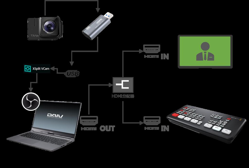 XSplit VCam で作り出す疑似グリーンスクリーン映像